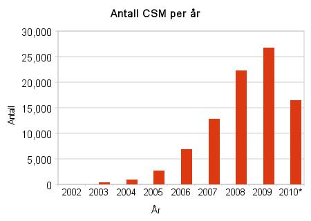 antall_csm_per_år
