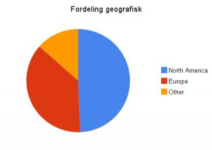 fordeling_geografisk