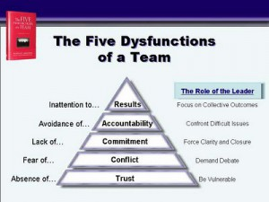 Five-Dysfunctions-of-a-Team-main-chart