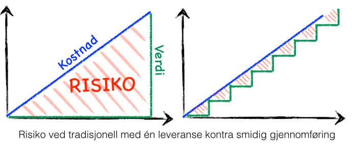 RisikoNorsk